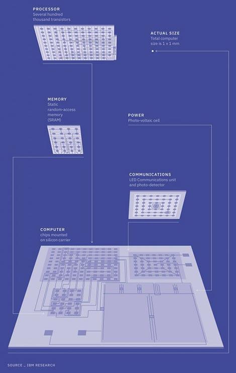 Lagi IBM Membuat Komputer Terkecil Di Dunia 1x1mm_