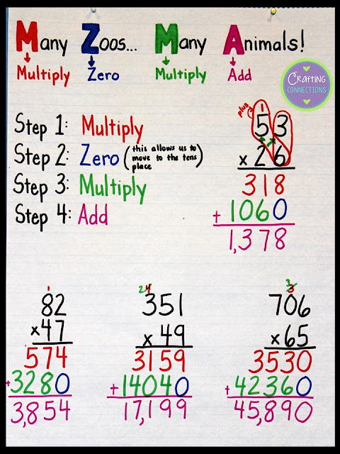 This multiplication anchor chart uses an acronym to help students ...