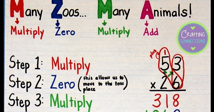 Crafting Connections: Multiplication Anchor Chart (plus free task ...