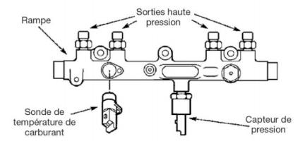 Les principaux capteurs et actionneurs moteur diesel
