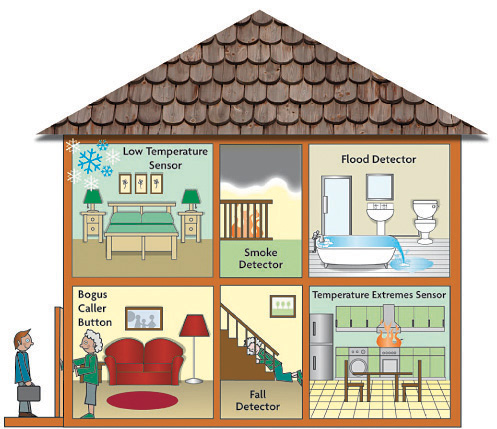 A cartoon house with each room exposed, and demonstrating Telecare assistive technology. These include a low temperature sensor, a flood detector, a bogus caller button, fall detector and temperature extremes sensor.