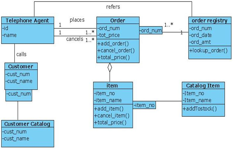 Class Diagram for Online Shopping UML | Programs and Notes