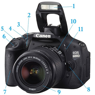 Bagian Kamera dan Fungsinya Yang Kamu Harus Tahu