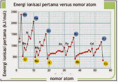 Inilah Sifat Unsur Kimia Pada Periode Ke-3 | SOAL UTBK