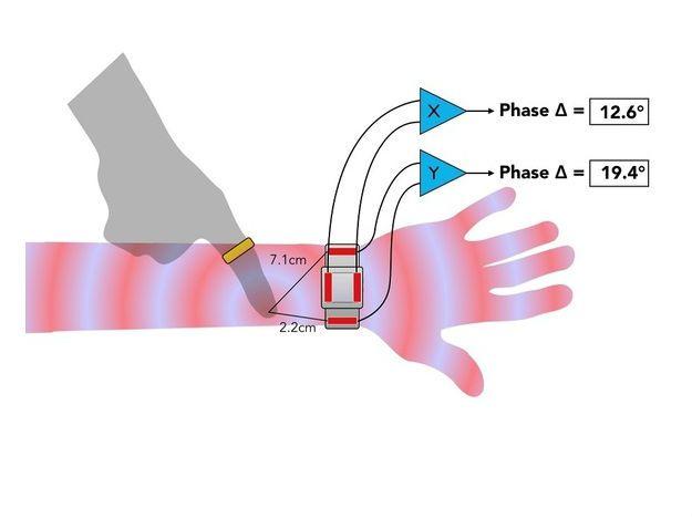 تقنية جديدة تحول ذراعك إلى شاشة تعمل باللمس للساعات الذكية !!