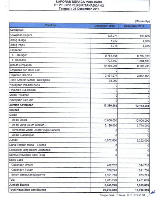 LAPORAN ,PUBLIKASI TRIWULAN IV 2016, PT. BPR PESISIR TANADOANG