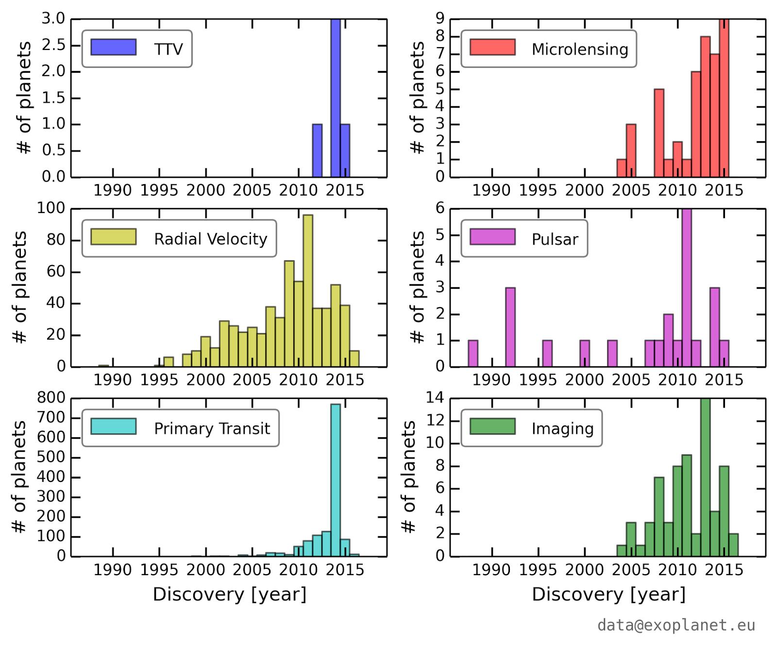 Exoplanet Diagrams