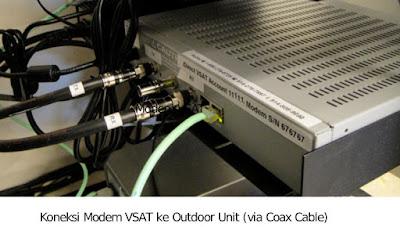 Koneksi Modem VSAT ke Antenna Outdoor