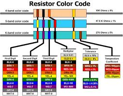 Electronics Resistors ebook