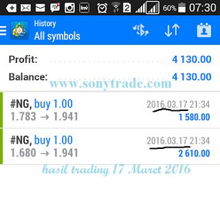 hasil trading Natural Gas sonytrade trader forex saham