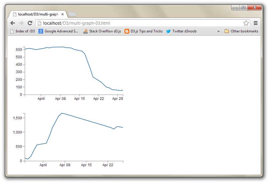D3 js Tips and Tricks: Arranging more than one d3 js graph
