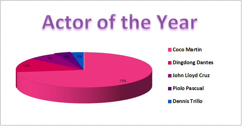 Yahoo Awards Actor of the Year Partial Results