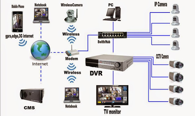 How To Install Cctv Camera At Home on Poe Ip Camera Wiring Diagram