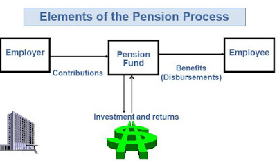 Elements of the Pension Process