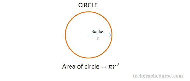 C program to find area of a circle