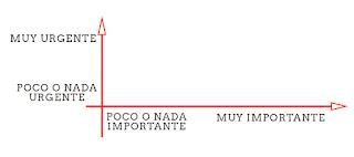 Tabla gráfica donde se divide en 4 cuadrantes lo urgente, no urgente; y lo importante y no importante