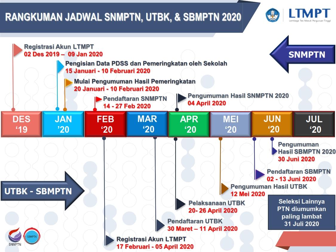Informasi Rangkuman Jadwal SBMPTN Universitas Malikussaleh