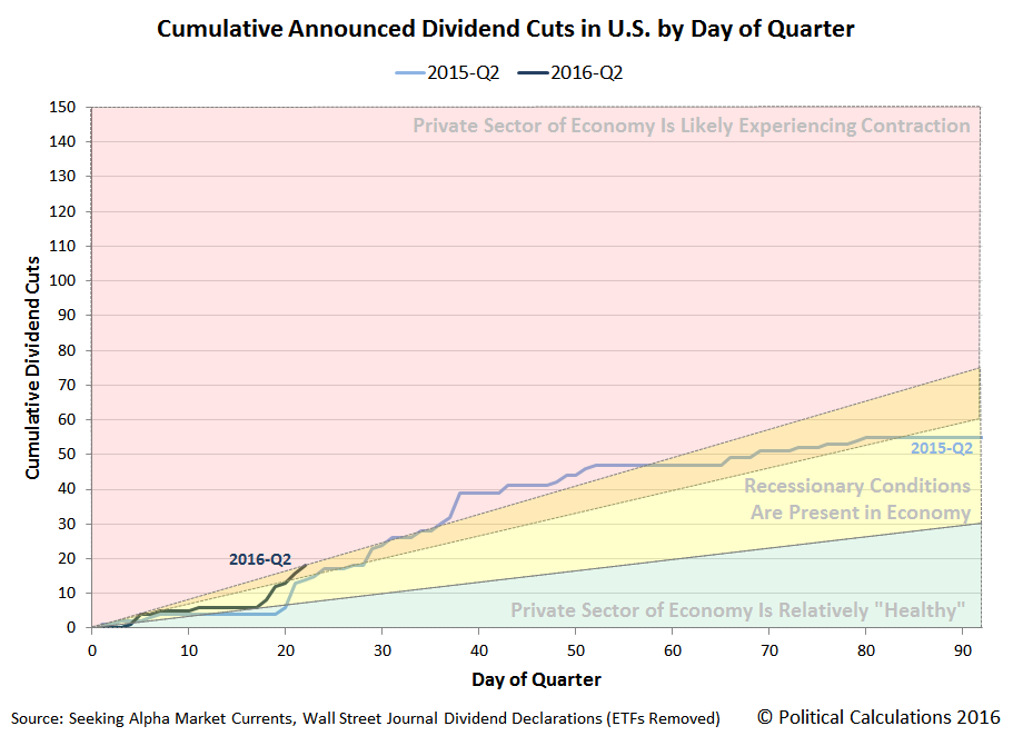 Cumulative Announced Dividend Cuts in U.S. by Day of Quarter, 2015-Q2 versus 2016-Q2, Snapshot on 2016-04-22