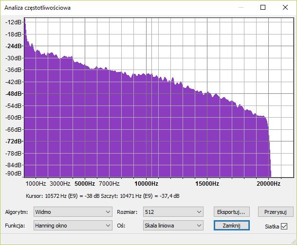Analiza częstotliwościowa pliku z kompresją mp3 320kbps