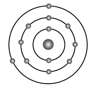 Model Atom Neils – Bohr