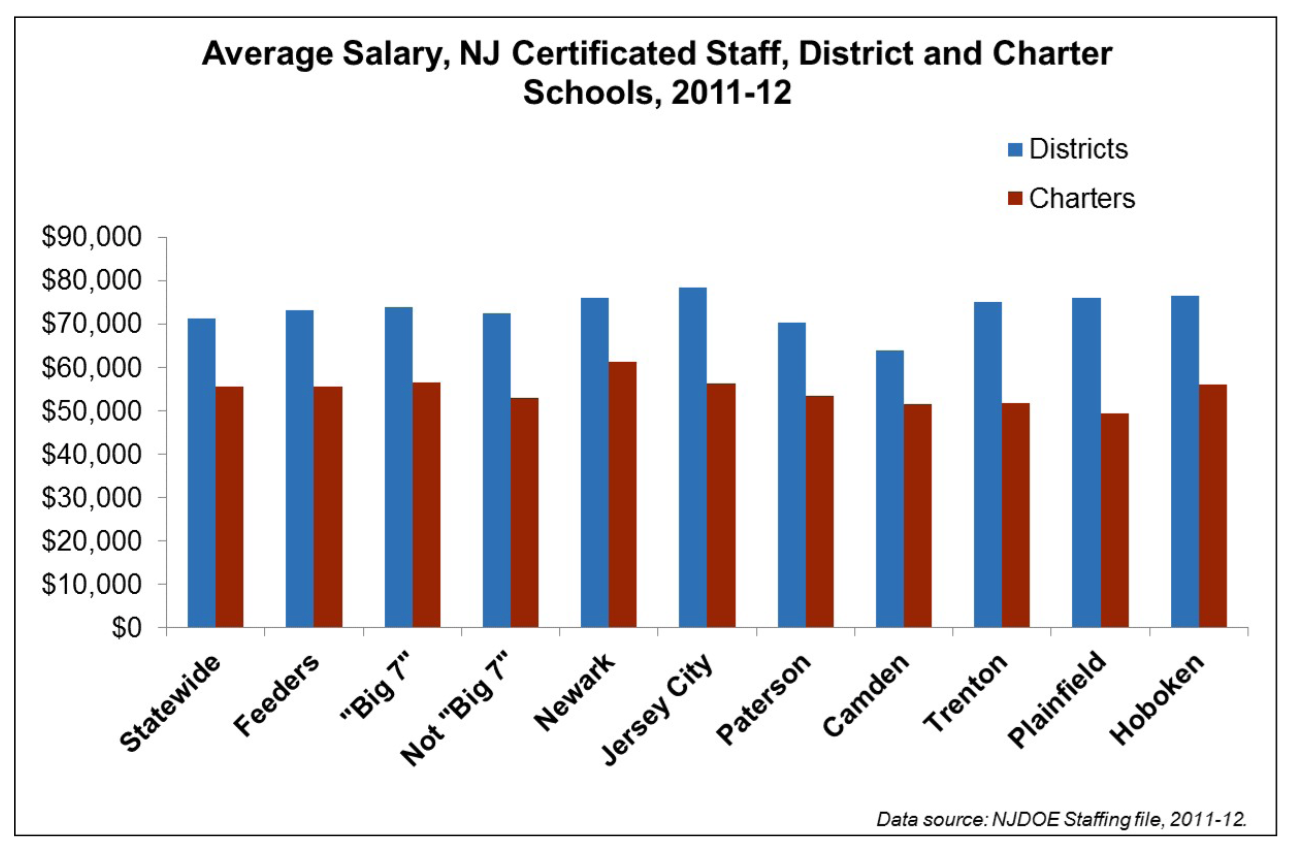 Jersey jazzman will njdoe turn charter school teachers into now a key tactic in keeping pay low is to keep a staff inexperienced but constant staff turnover can exact its own costs in addition its hard to expand 1betcityfo Images