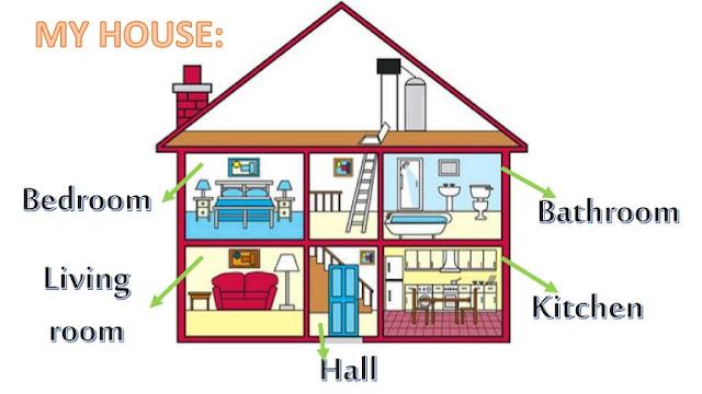 أجزاء المنزل بالانجليزي