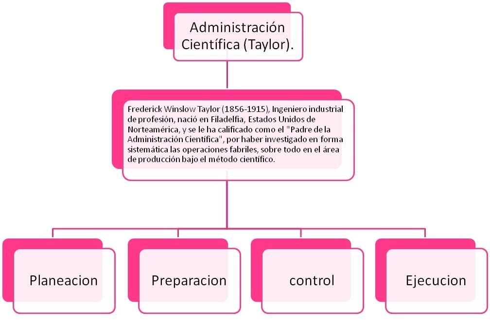 LOS PRINCIPIOS DE LA ADMINISTRACIÓN CIENTÍFICA DE …