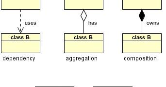 uml has a relationship diagram