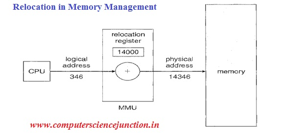 operating system study material for gate computer science