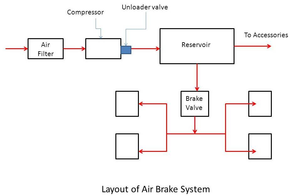Types of brakes mech study