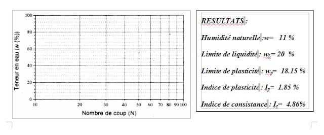 Compte rendu TP MDS LES  LIMITES  D'ATTERBERG génie civil PDF