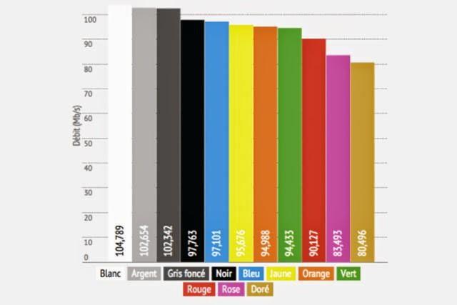 تأثير لون الهاتف الذكي على سرعة إستقبال البيانات
