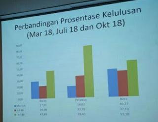 Hasil UKOM Bidan, D3 Perawat dan Ners Periode 2018