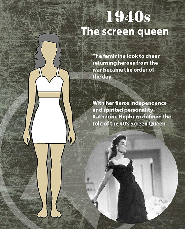 How The Female Body Standards Have Been Altered Over 100 Years