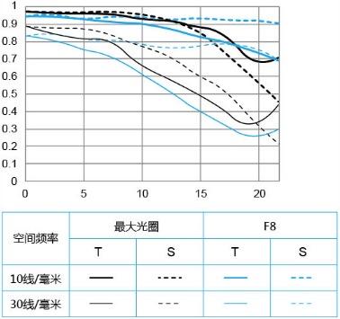 MTF-график Yongnuo YN 14mm f/2.8