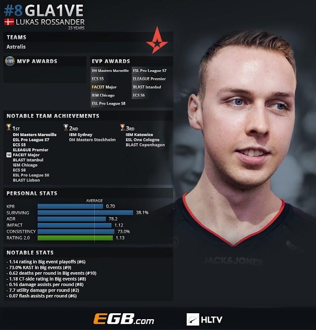 CS:GOトップ20プレイヤー2018 第8位 : gla1ve