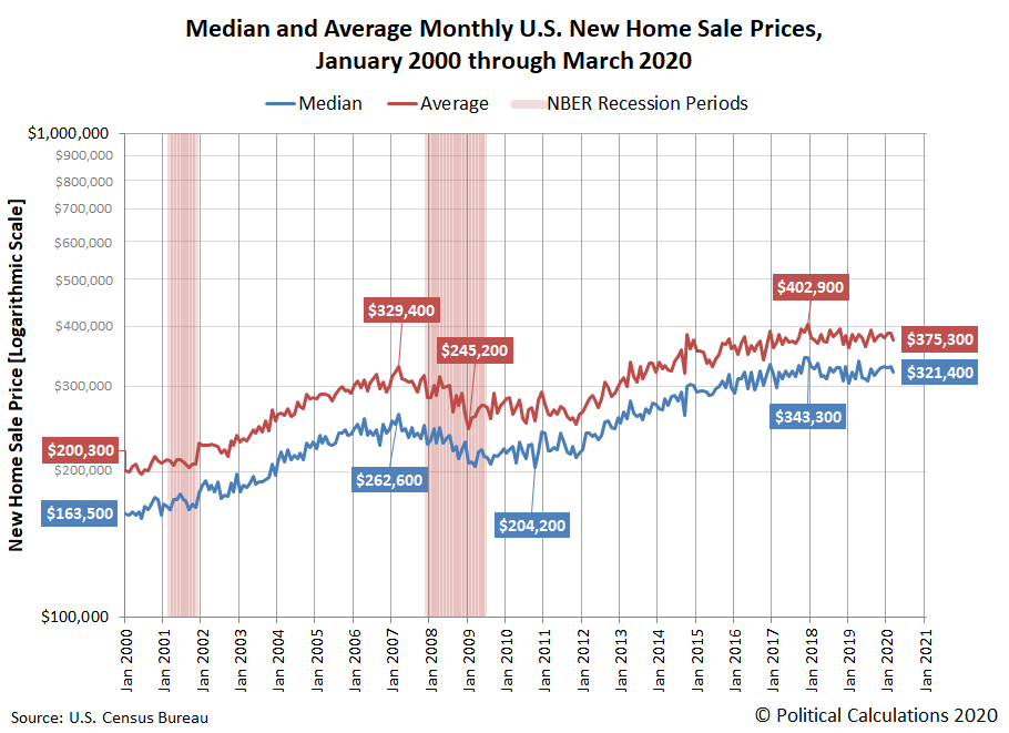 Median and Average Monthly U.S. New Home Sale Prices, January 2000 through March 2020