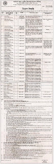 বাংলাদেশ খুদ্র ও কুটির শিল্প করপোরেশন (বিসিক) - নিয়োগ বিজ্ঞপ্তি