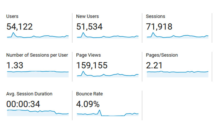 Jumlah Trafik Blog (Pageviews) Untuk Bulan Mei 2018