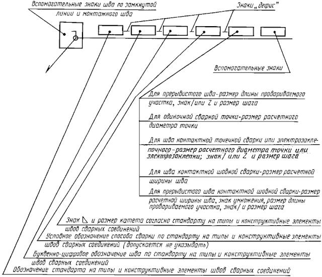 ГОСТ 2.312-72 ЕСКД. Условные изображения и обозначения швов сварных соединений. Черт. 5