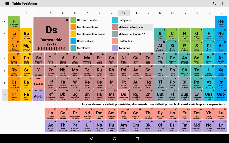 La tabla periodica y la quimica en la vida en 1869 meyer qumico alemn pone en evidencia una cierta periodicidad en el volumen atmico los elementos similares tienen un volumen atmico similar urtaz Image collections