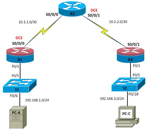 My Network Security Journal: Configuring an Intrusion Prevention