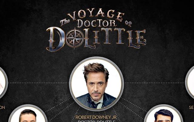 Resultado de imagem para Robert Downey Jr revela fotos de elenco estelar de A Viagem do Dr. Dolittle