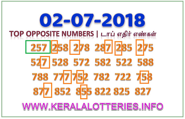 Opposite Numbers WIN WIN 467 by keralalotteries.info