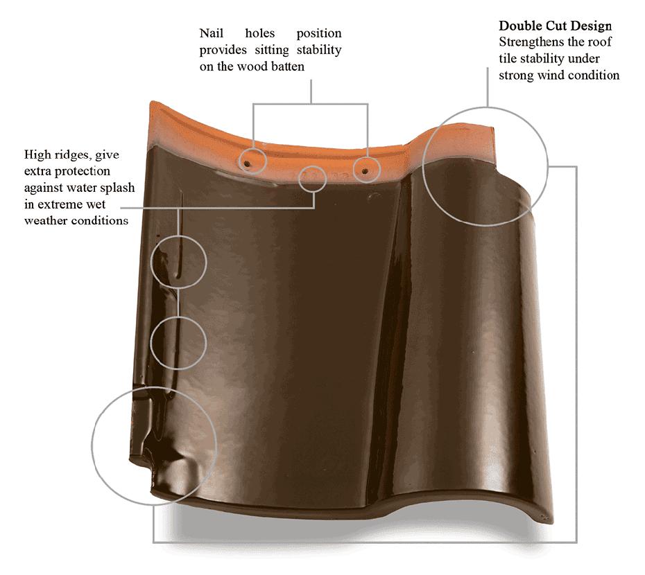 harga kanopi baja ringan di malang spesifikasi dan genteng keramik espanica ex-kanmuri ...