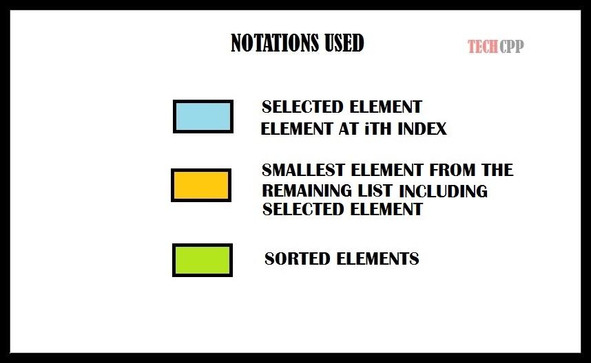 c program to sort elements using selection sort devcpp