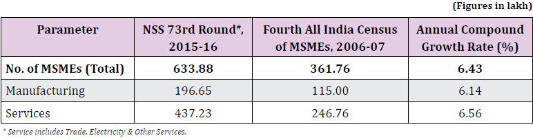 NSS 73rd Round, 2015-16 vs 4th All India Census of MSMEs, 2006-07