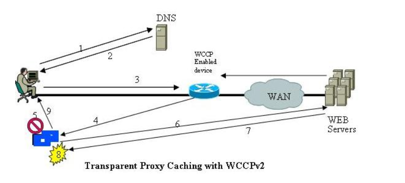 Network Security Blog: Transparent Proxy vs Explicit mode Proxy