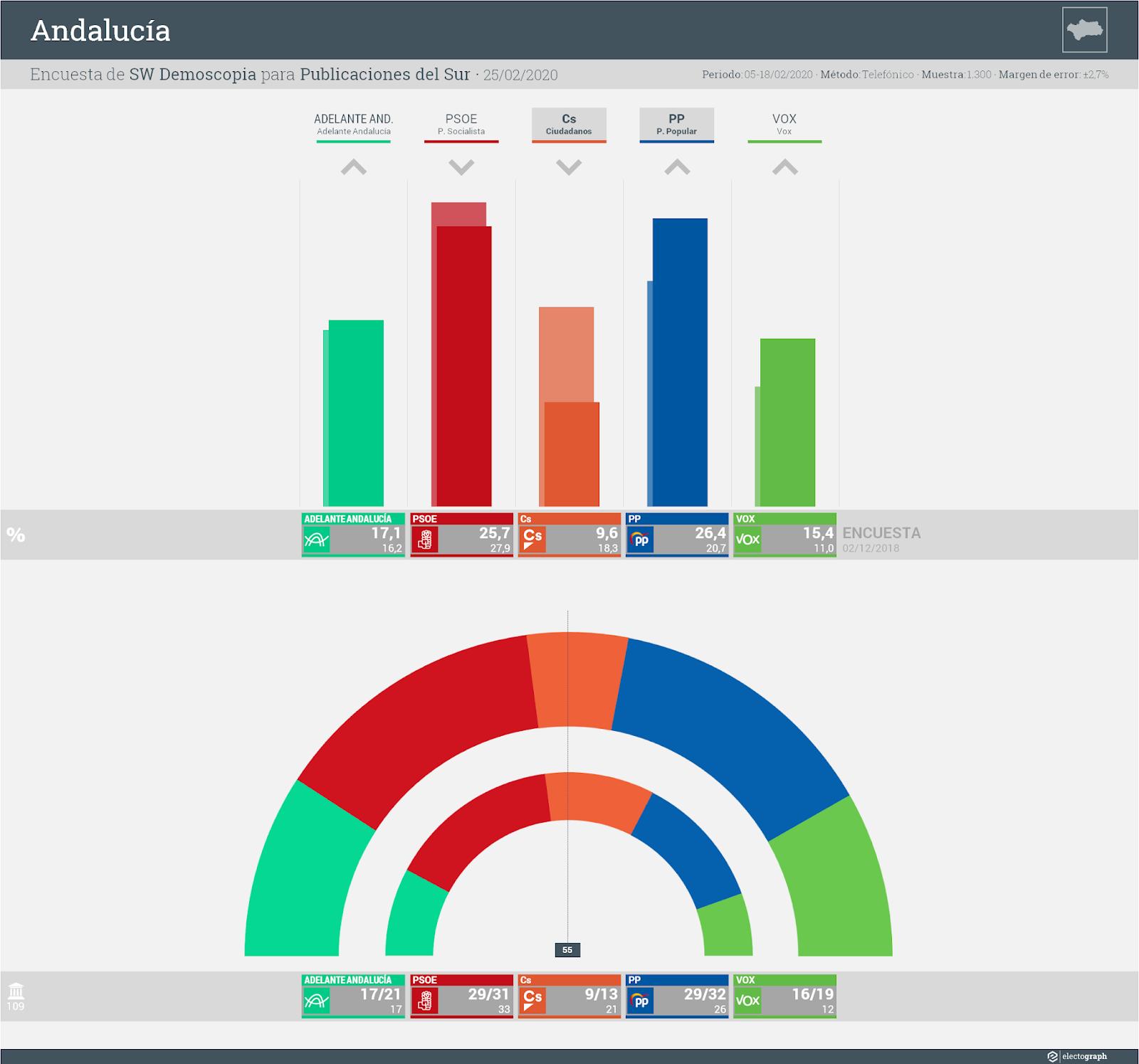 Gráfico de la encuesta para elecciones autonómicas en Andalucía realizada por SW Demoscopia para Publicaciones del Sur, 25 de febrero de 2020