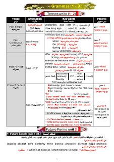 حمل مراجعة قواعد وتدريبات اللغة الانجليزية للثانوية العامة لمستر أحمد الضيفى ملف وورد